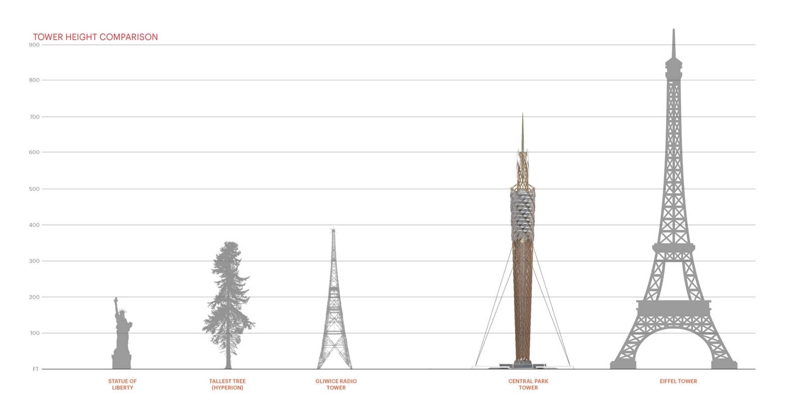 Central Park Observation Tower Dfa